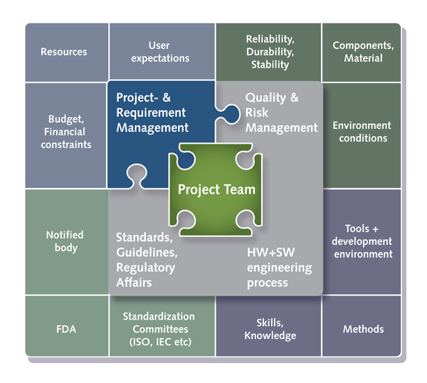 image:project management field in process context